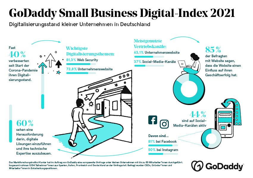 210614_GoDaddy_SB_Index_Infografik_final