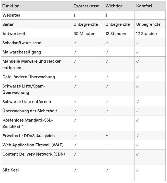 5 Schritte um Hackerangriffe abzuwehren und Malware zu entfernen_Sicherheitsplan