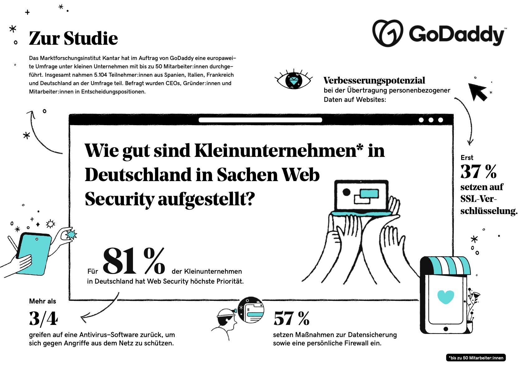 Digital Index 2021_Infografik_Kleinunternehmen Web Security