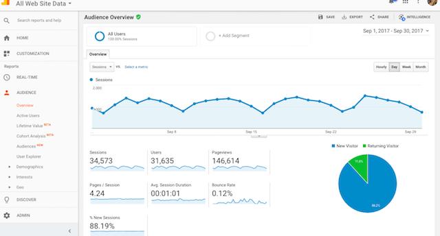 Erfolgreich bloggen - Diese 5 Tipps sind der Masterplan für Einsteiger Google Analytics