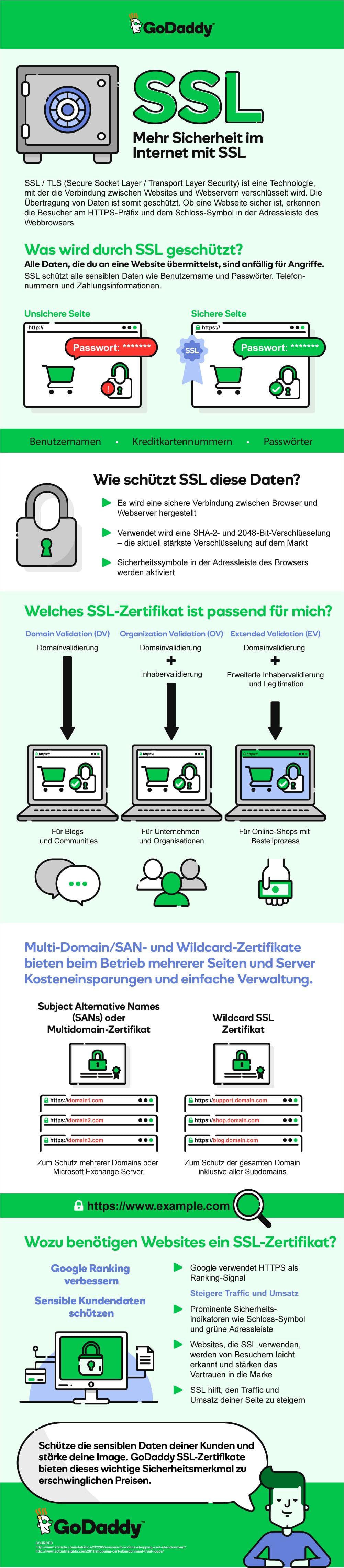 SSL Infografik