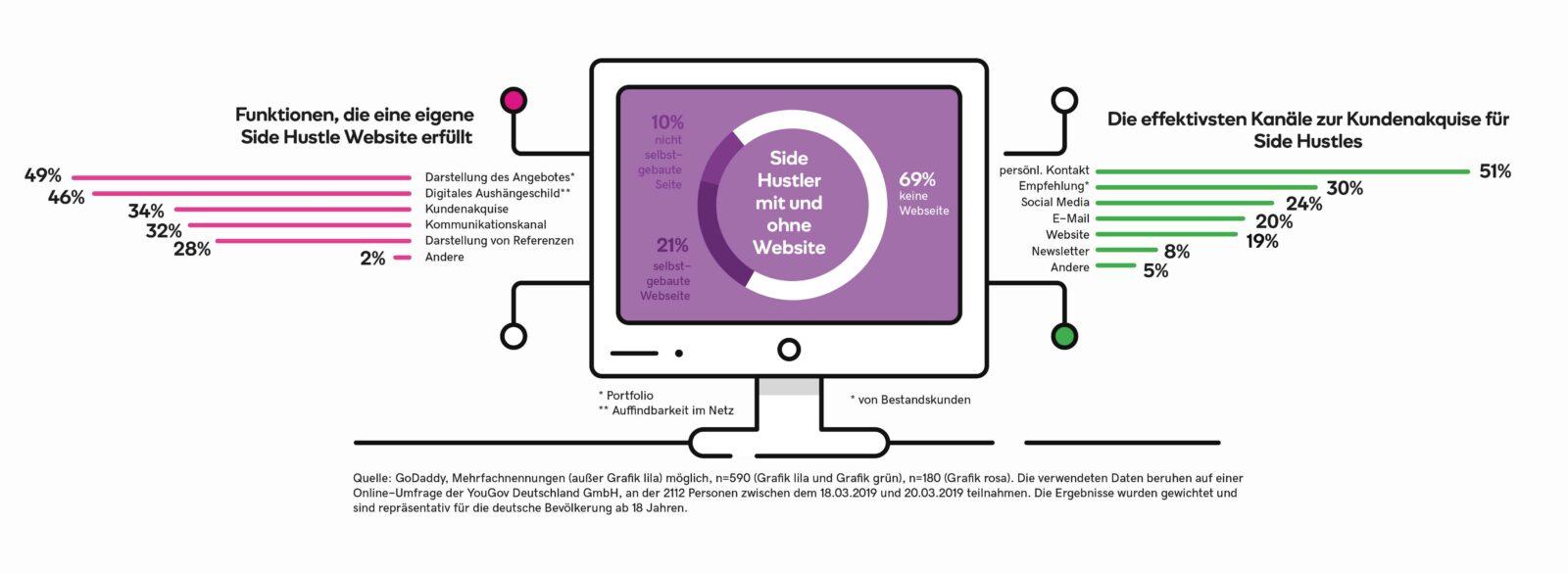 Side Hustle aber offline Nebenberuflich selbstständig ohne Website Grafik 2