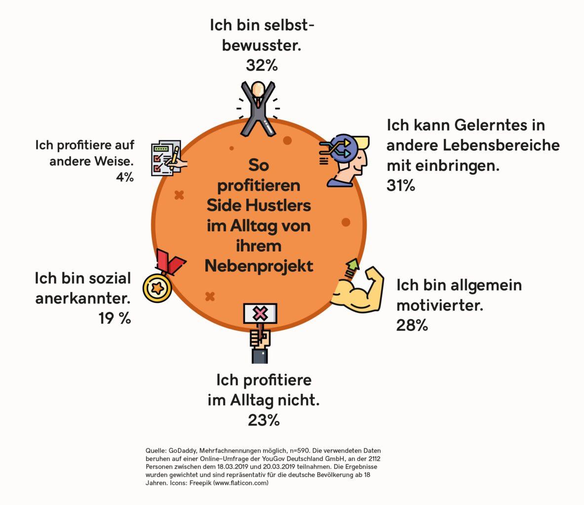 Side Hustle aber offline Nebenberuflich selbstständig ohne Website Grafik 5
